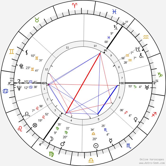 Hannah Arendt - Birth horoscope chart