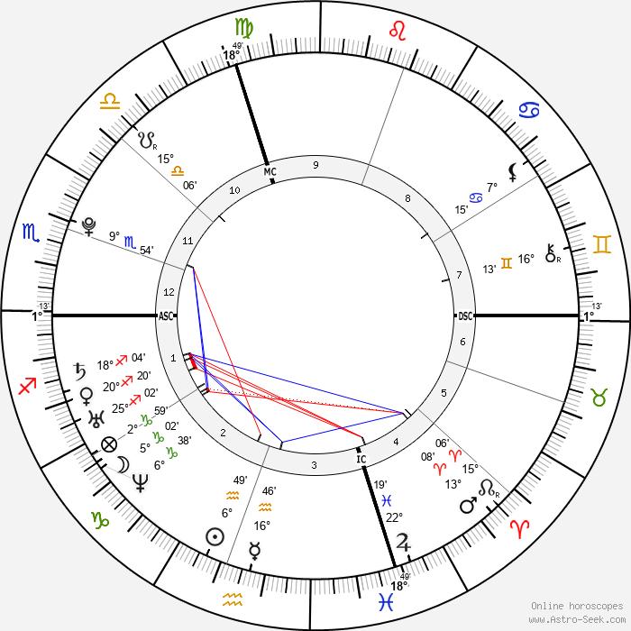 Hannah Teter - Birth horoscope chart