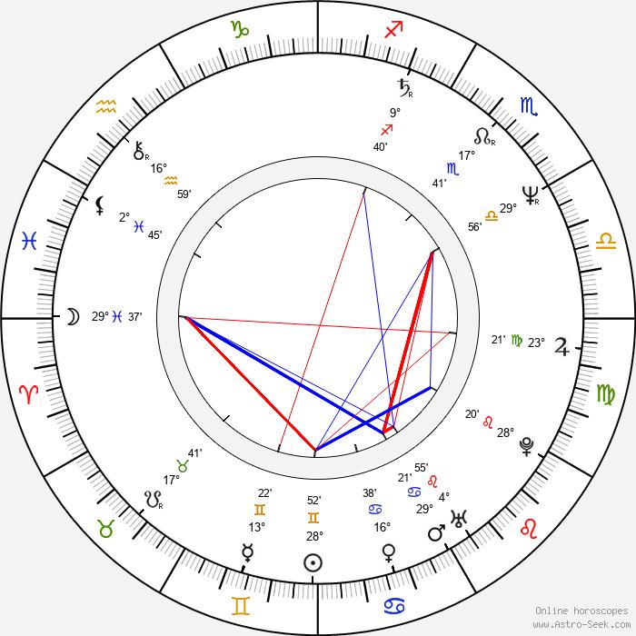 Hanne Hedelund - Birth horoscope chart