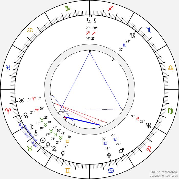 Hanne Wieder - Birth horoscope chart
