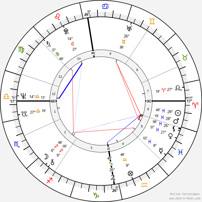 Hannele Huovi - Birth horoscope chart