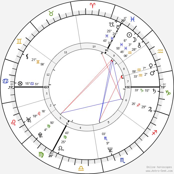 Hannes Jaenicke - Birth horoscope chart