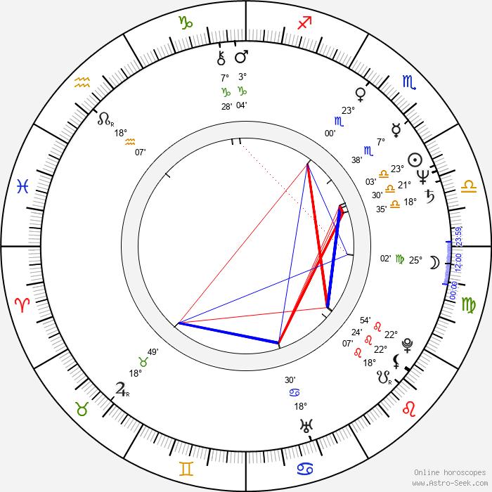 Hannes Rossacher - Birth horoscope chart