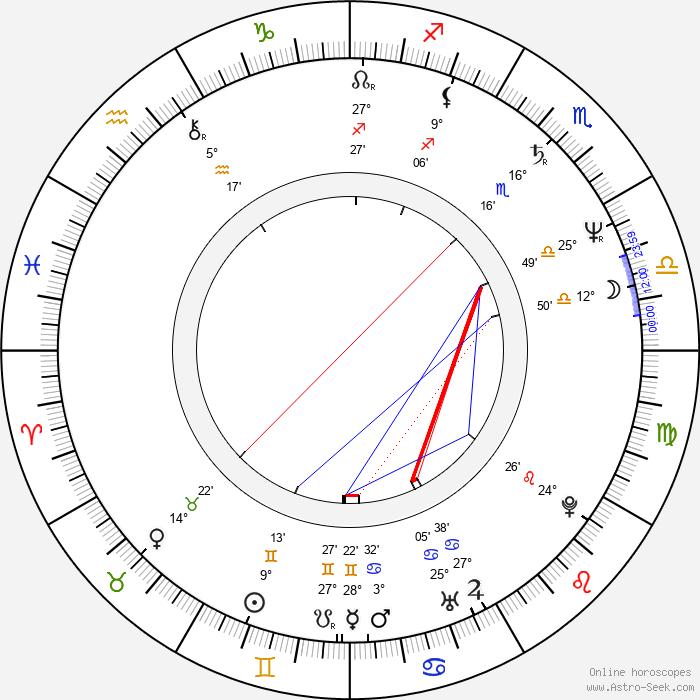 Hanno di Rosa - Birth horoscope chart