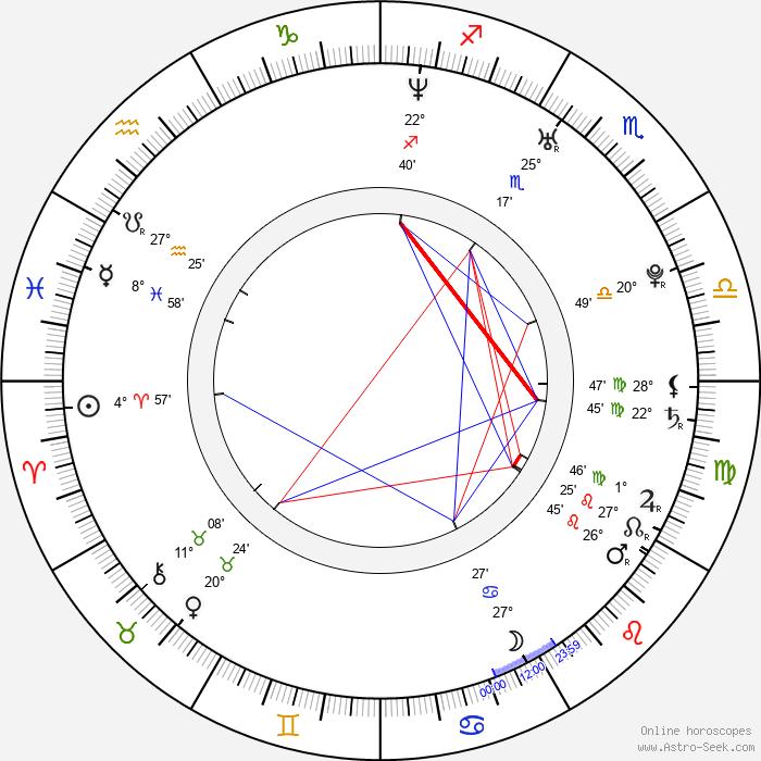 Hanno Koffler - Birth horoscope chart