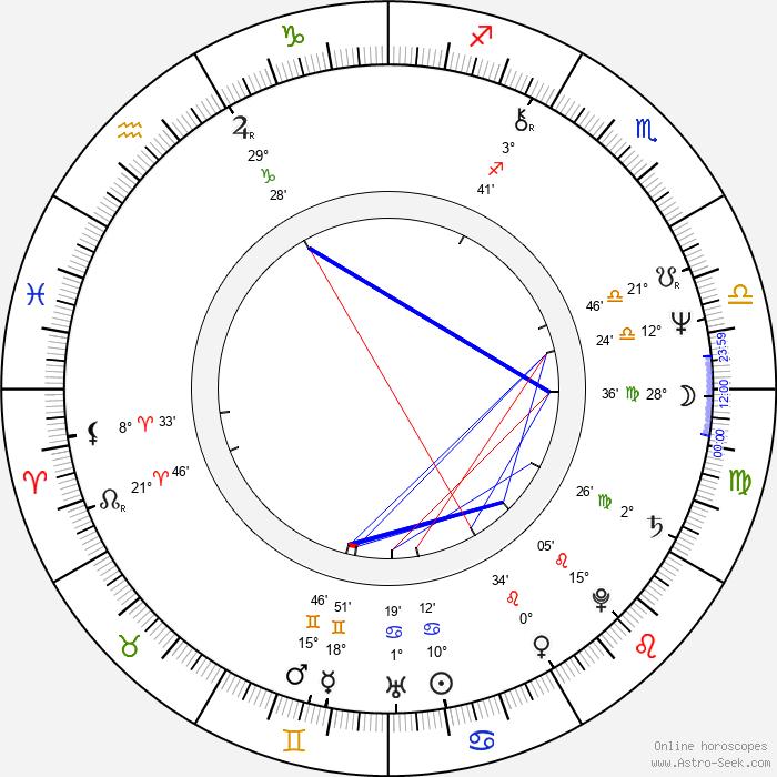 Hanno Pöschl - Birth horoscope chart