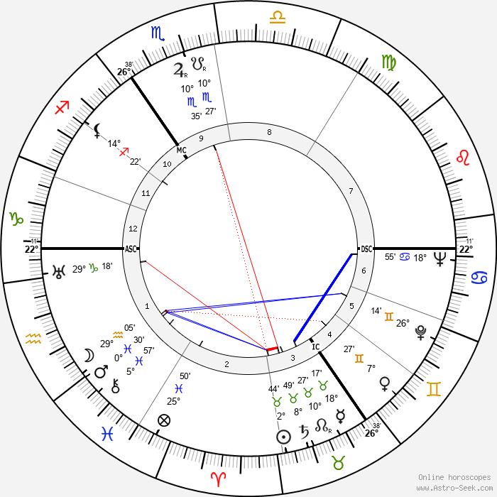 Hanns Heinrich Lohmann - Birth horoscope chart