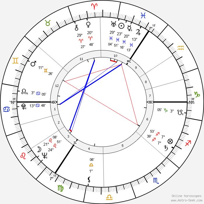 Hanns Joachim Friedrichs - Birth horoscope chart