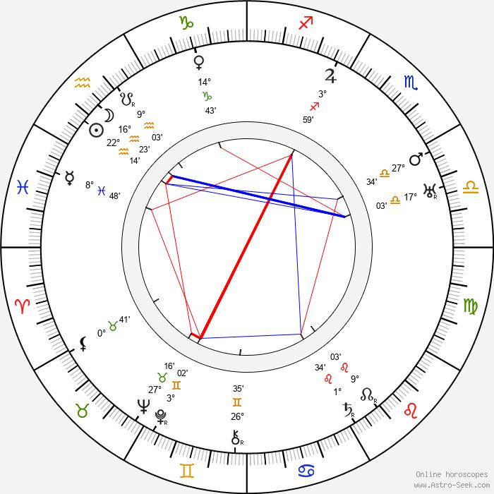 Hanns Schwarz - Birth horoscope chart