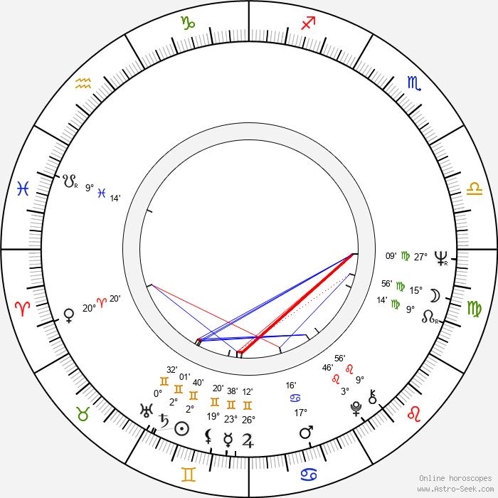 Hannu Mikkola - Birth horoscope chart