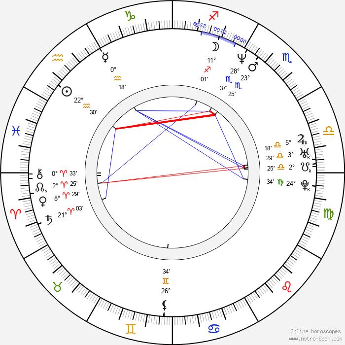 Hannu-Pekka Björkman - Birth horoscope chart