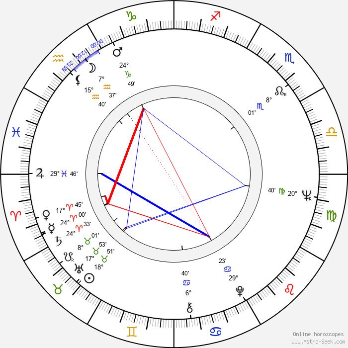 Hannu Taanila - Birth horoscope chart