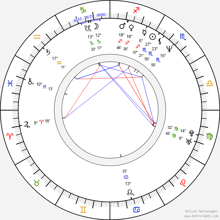 Hannu Takkula - Birth horoscope chart