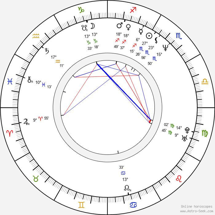 Hannu Takkula - Birth horoscope chart