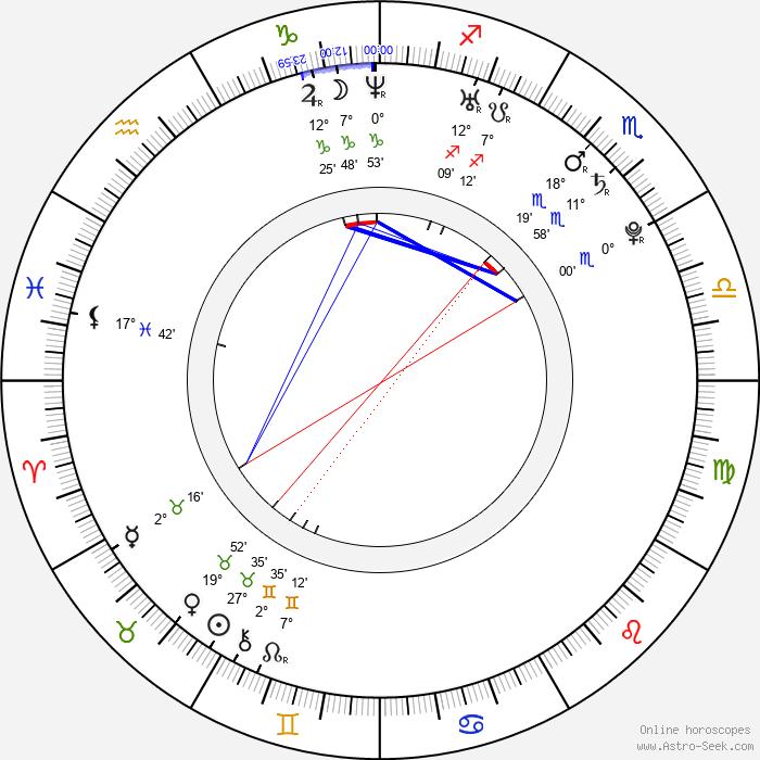 Hannu Toivonen - Birth horoscope chart