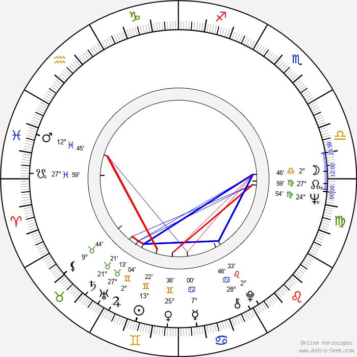 Hannu Wegelius - Birth horoscope chart