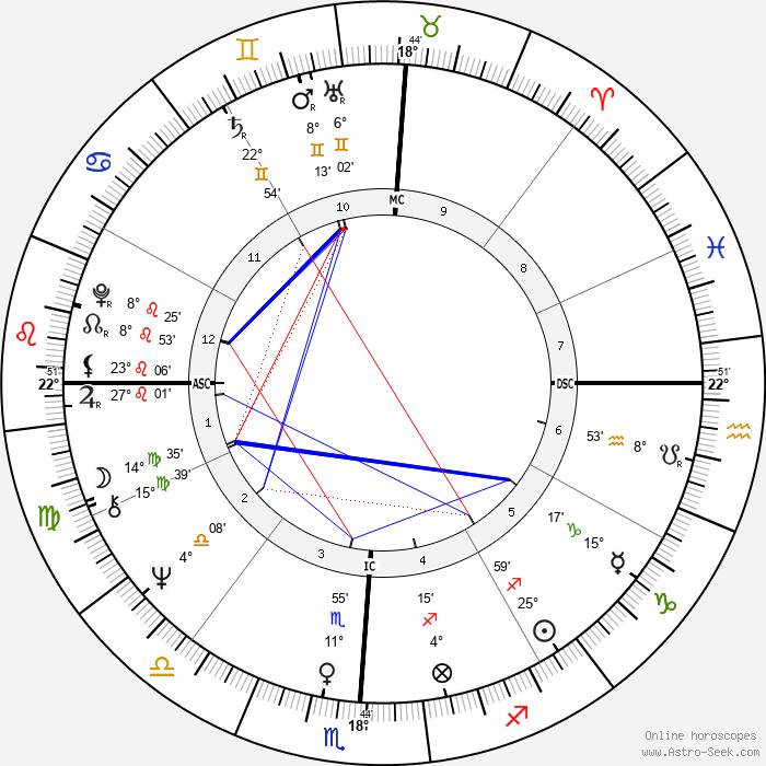 Hanoch Levin - Birth horoscope chart