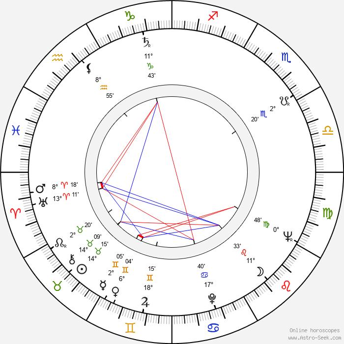 Hans Abramson - Birth horoscope chart