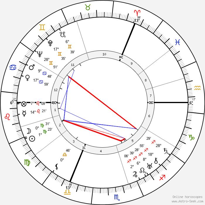 Hans Adolf Krebs - Birth horoscope chart