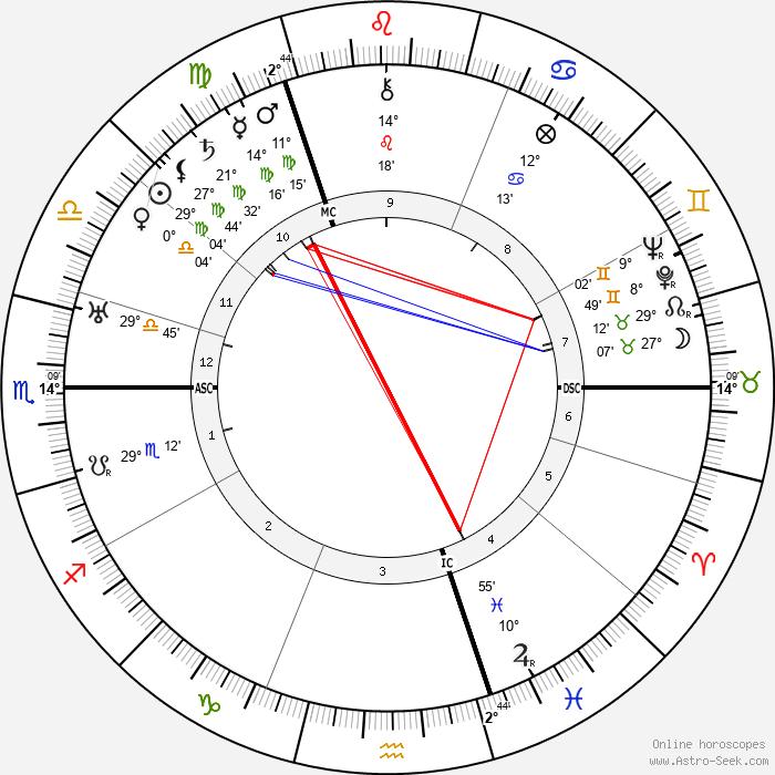 Hans Albers - Birth horoscope chart