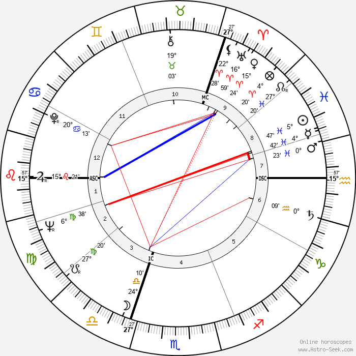 Hans Apel - Birth horoscope chart