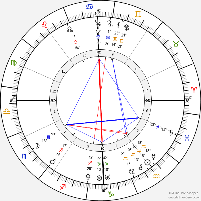 Hans Bender - Birth horoscope chart