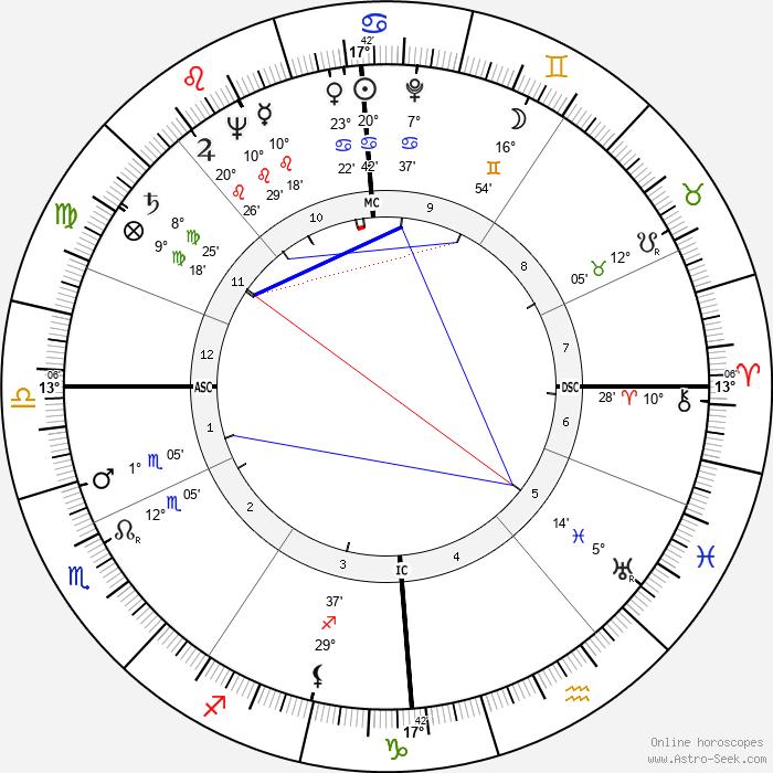 Hans Blumenberg - Birth horoscope chart