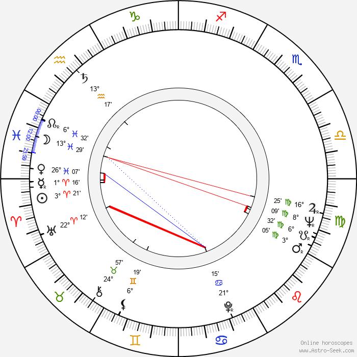 Hans Christian Ægidius - Birth horoscope chart