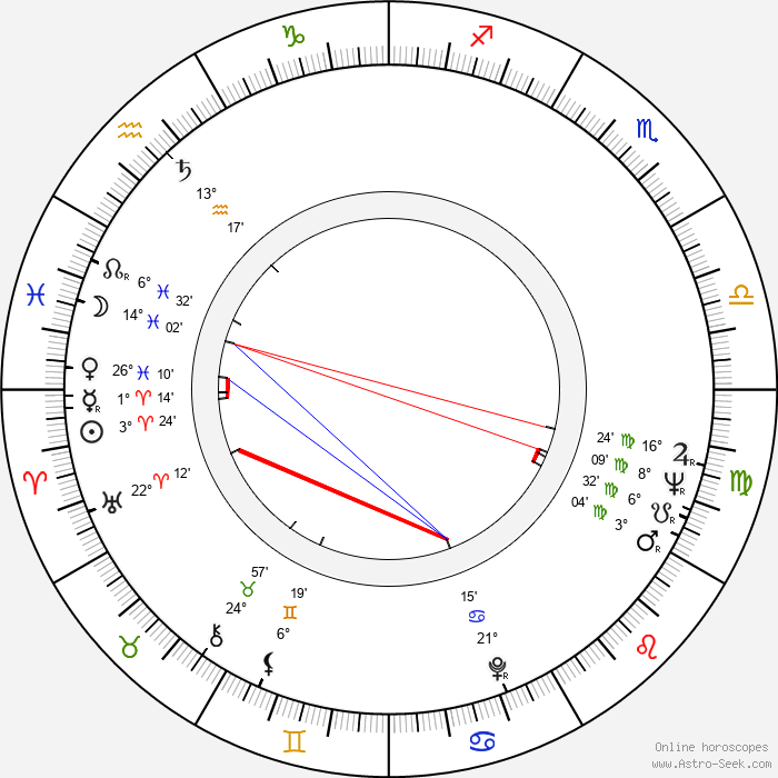 Hans Christian Ægidius - Birth horoscope chart