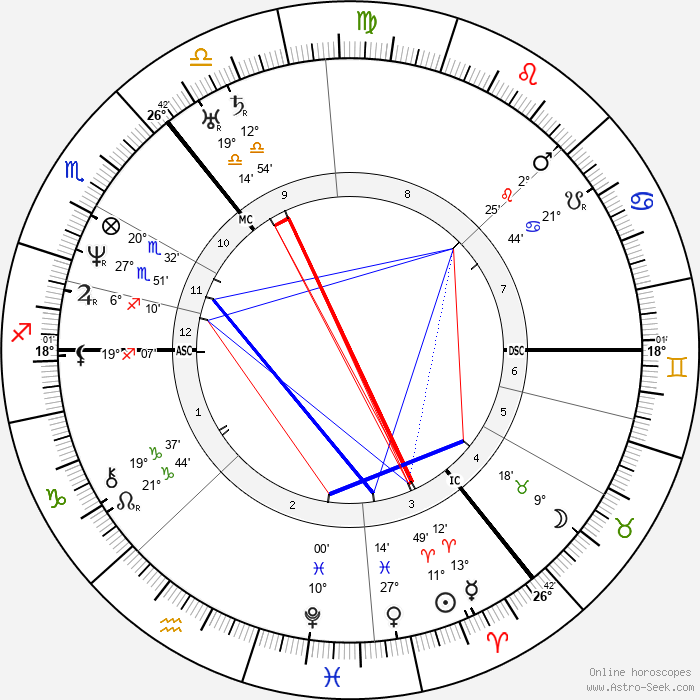 Hans Christian Andersen - Birth horoscope chart