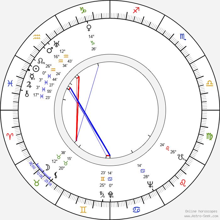 Hans Christian Blech - Birth horoscope chart