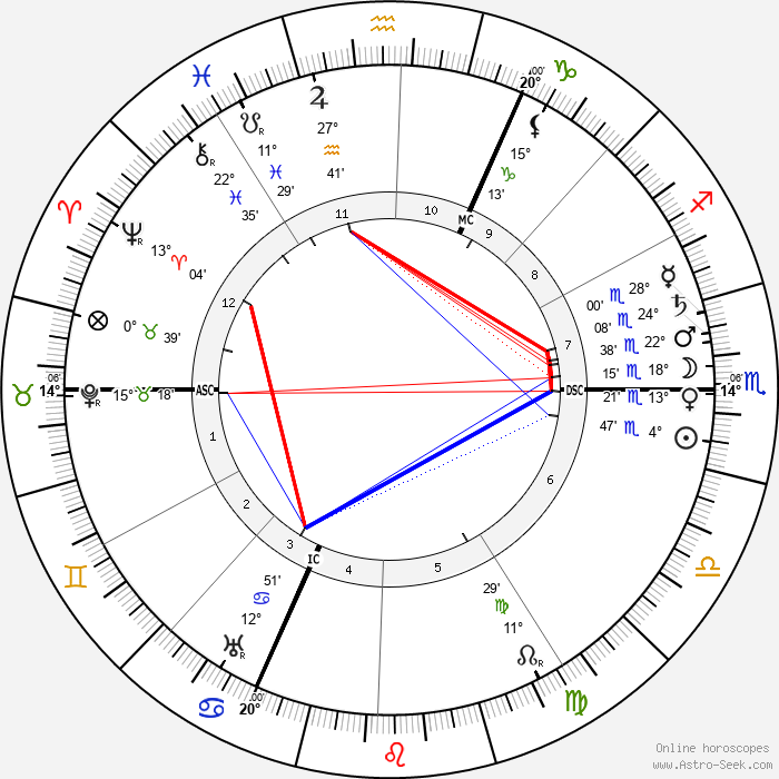 Hans Driesch - Birth horoscope chart