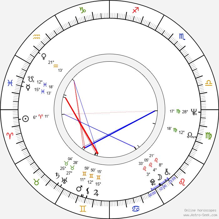 Hans Ernback - Birth horoscope chart