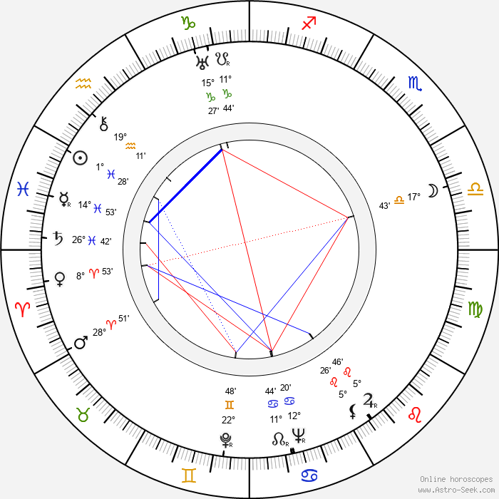 Hans Ertl - Birth horoscope chart
