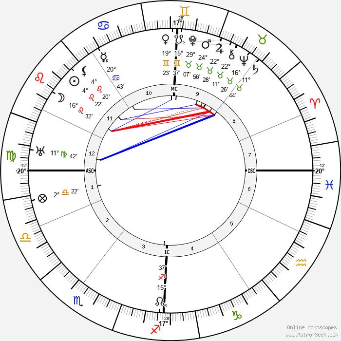 Hans Fischer - Birth horoscope chart