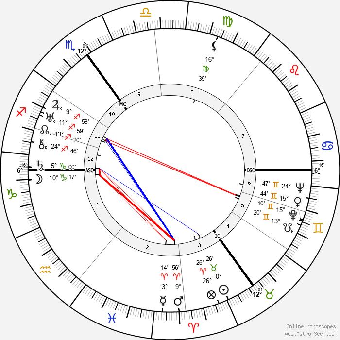 Hans Fritzsche - Birth horoscope chart