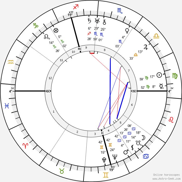 Hans Globke - Birth horoscope chart