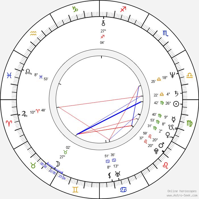 Hans-Günther Bücking - Birth horoscope chart
