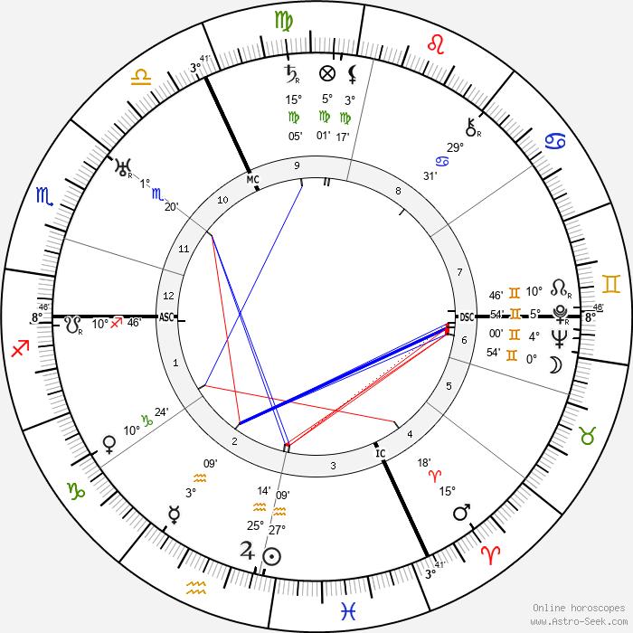 Hans Gunther - Birth horoscope chart