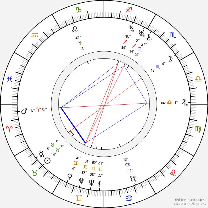Hans Heinrich von Twardowski - Birth horoscope chart