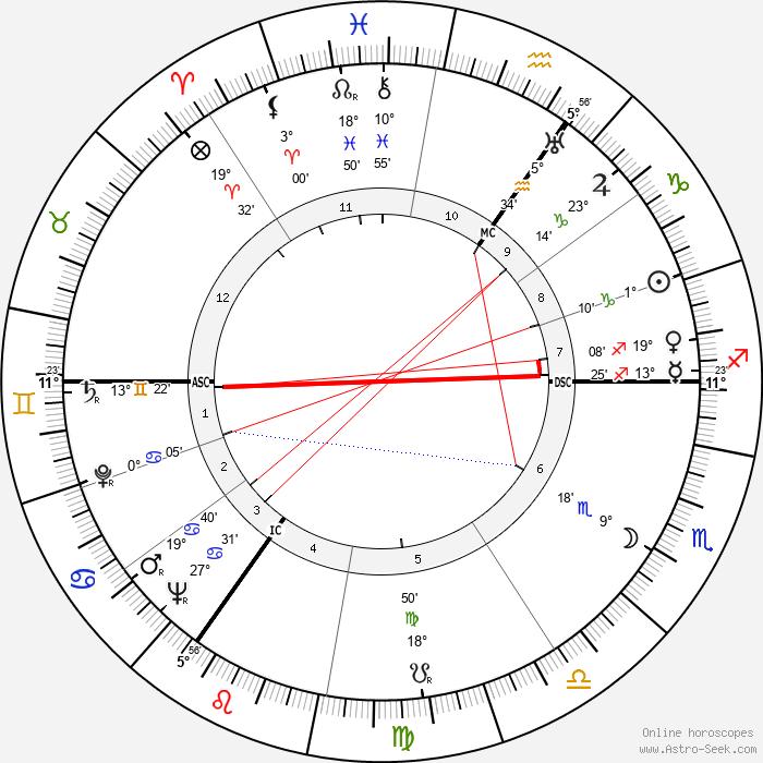 Hans Henkemans - Birth horoscope chart