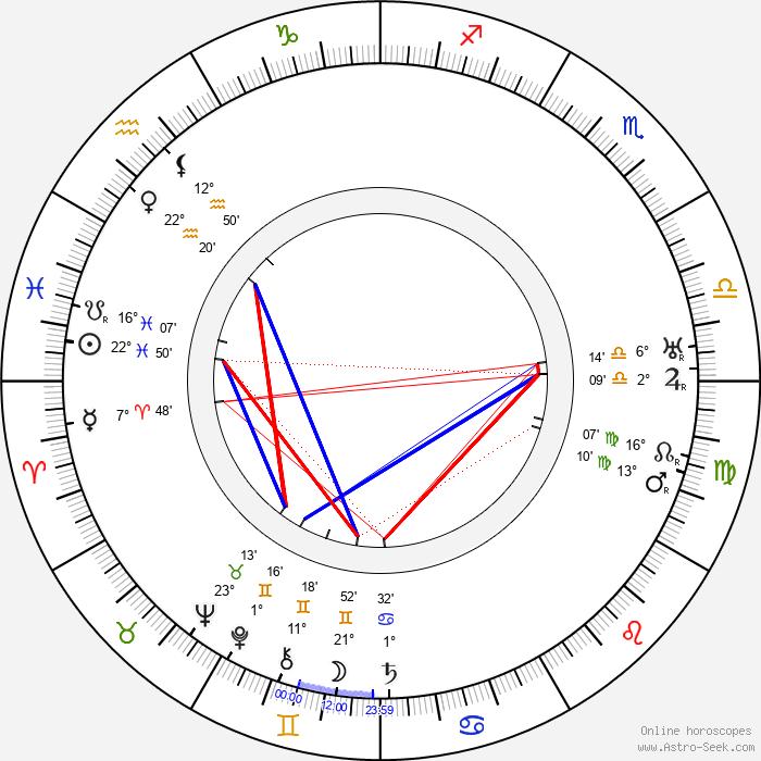 Hans Herbert Ulrich - Birth horoscope chart