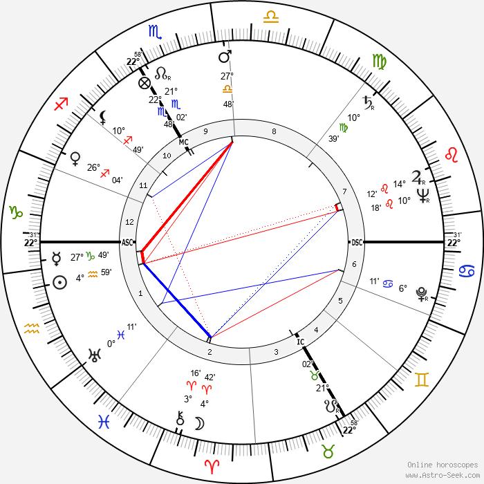 Hans Holzer - Birth horoscope chart