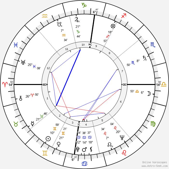 Hans-Jörg Walter - Birth horoscope chart