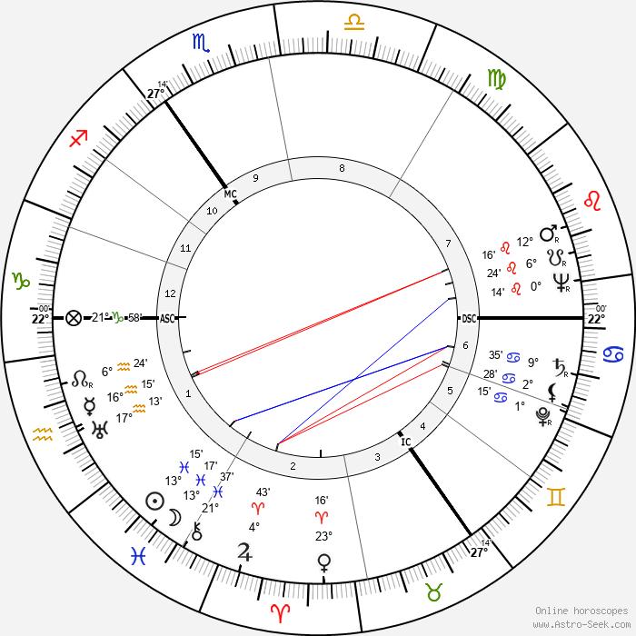 Hans Jurgen Eysenck - Birth horoscope chart