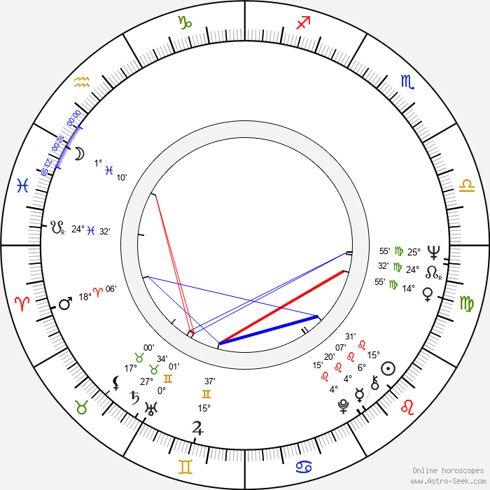Hans-Jürgen Tögel - Birth horoscope chart