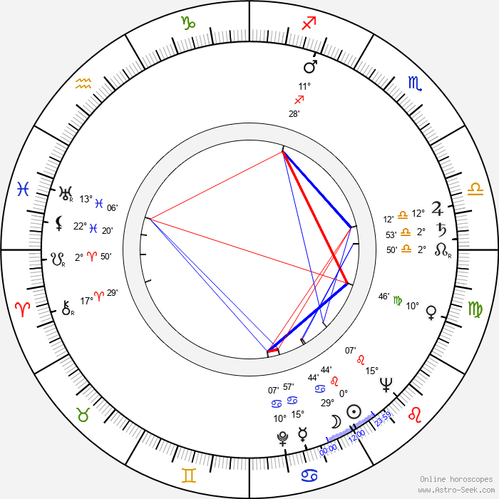 Hans-Jürgen Wischnewski - Birth horoscope chart