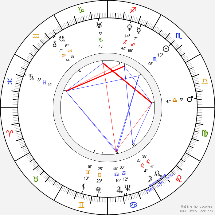 Hans Klering - Birth horoscope chart