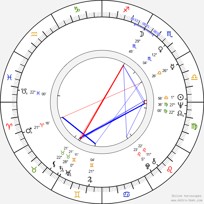 Hans Kristensen - Birth horoscope chart