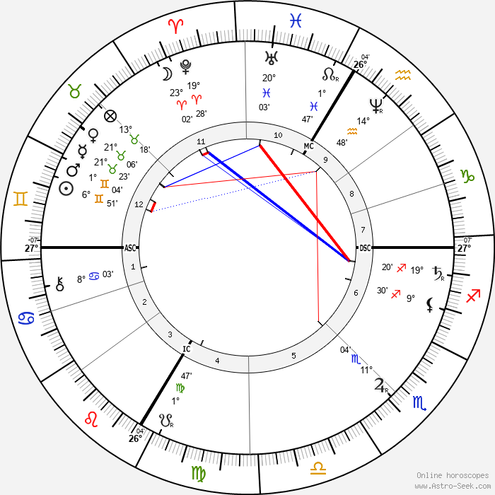 Hans Makart - Birth horoscope chart